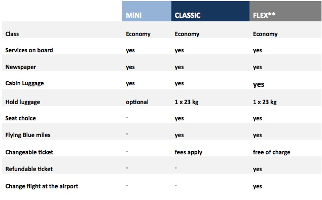 Air France fare classes compared